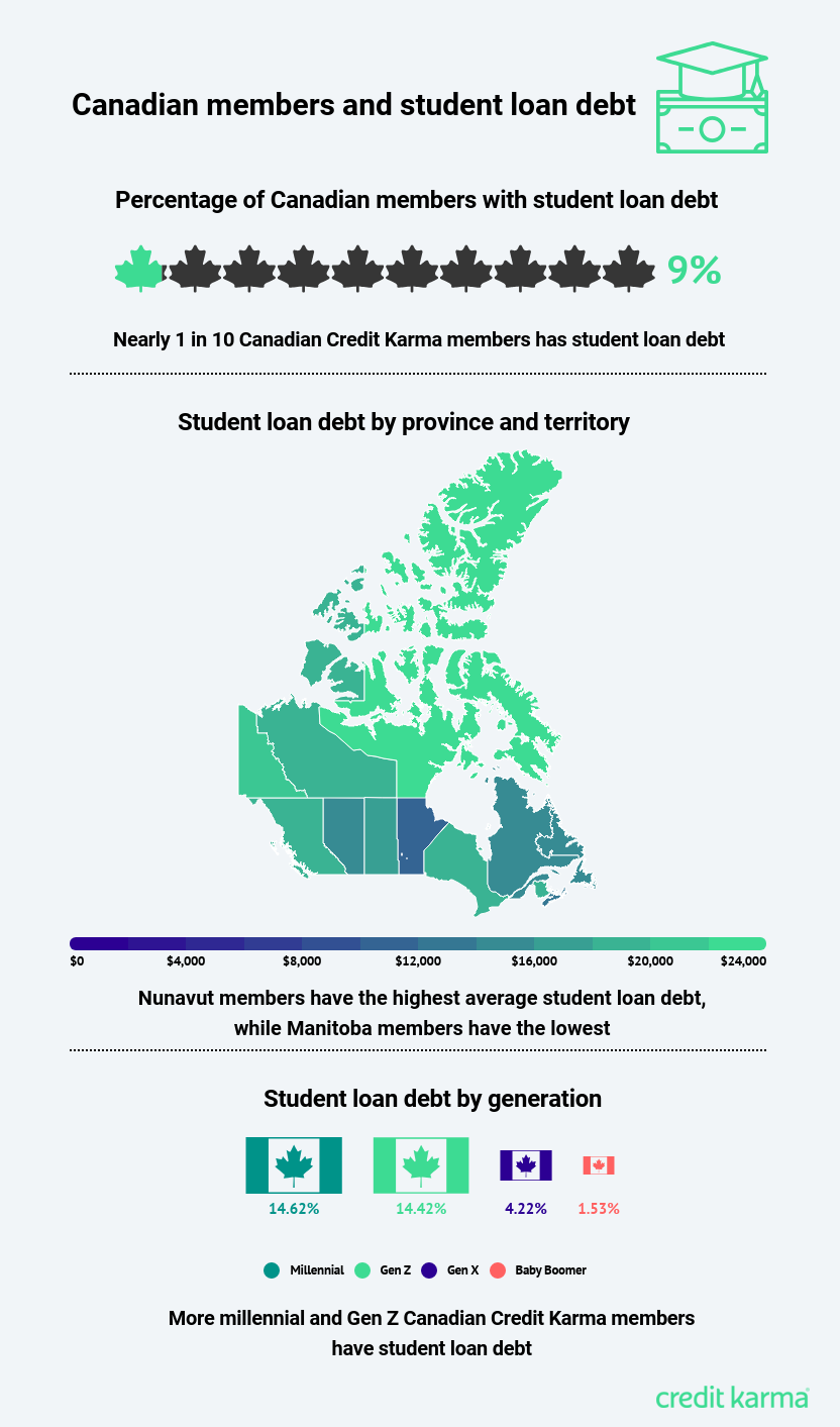 Canadians Owe Average $17K in Student Loans | Credit Karma™ Canada