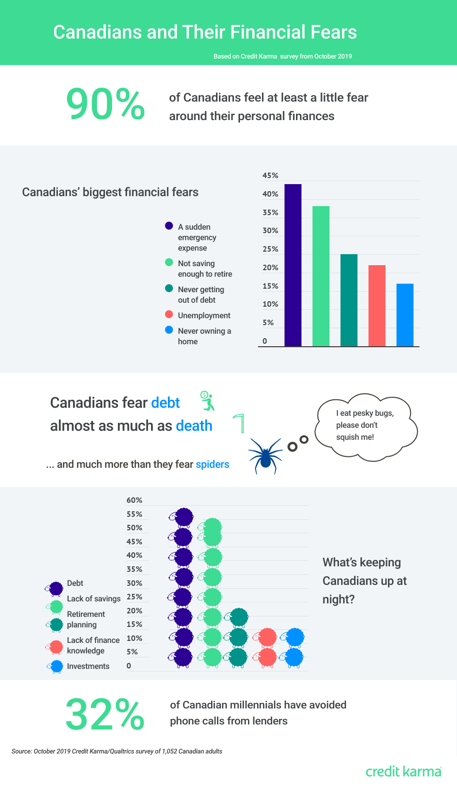 An infographic that summarizes the Canadian financial fears stats summarized in this article